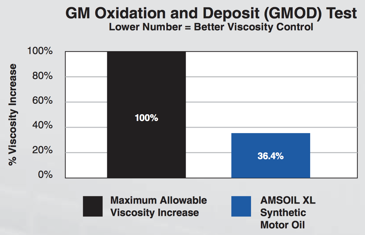 GM Oxidation and Deposit Test Results