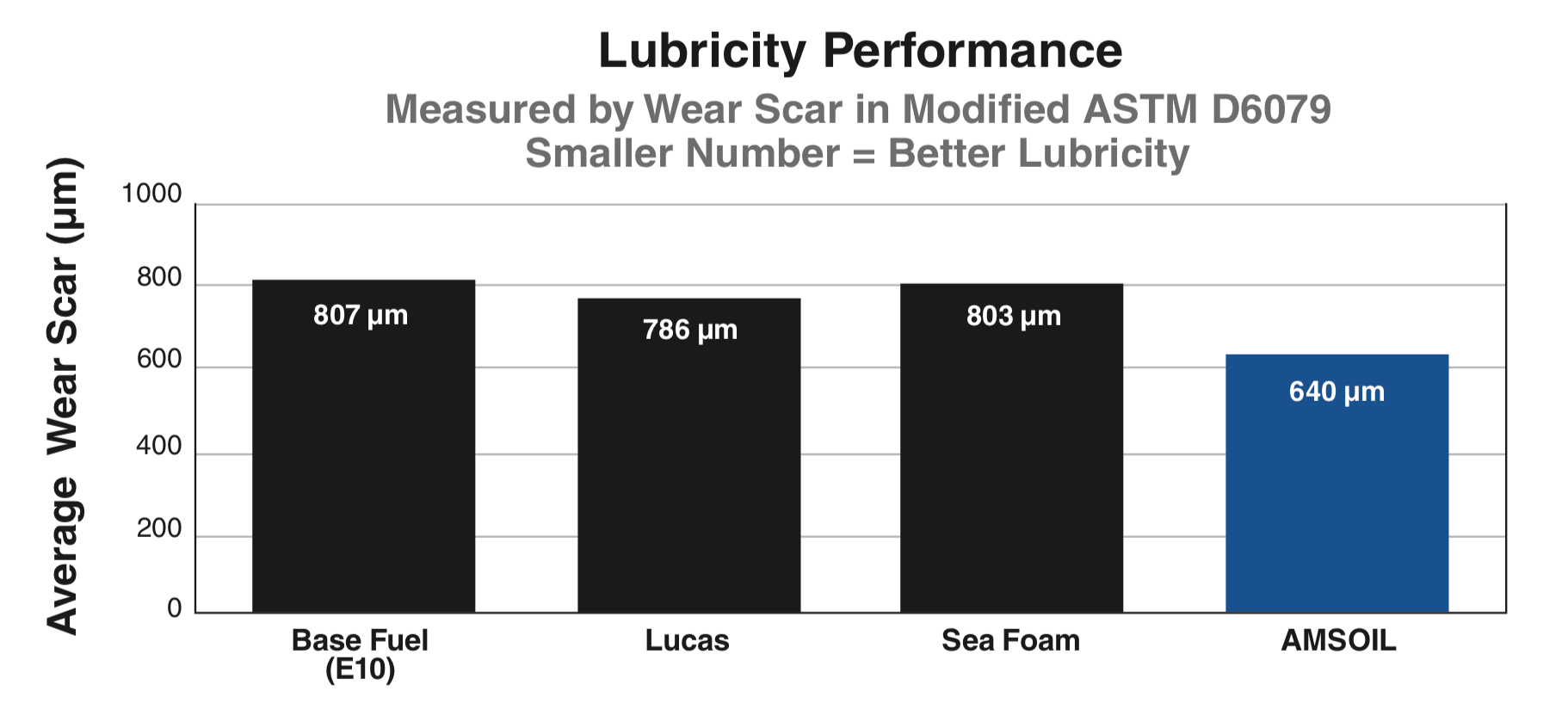 AMSOIL Upper Cylinder Lubricant Test Results